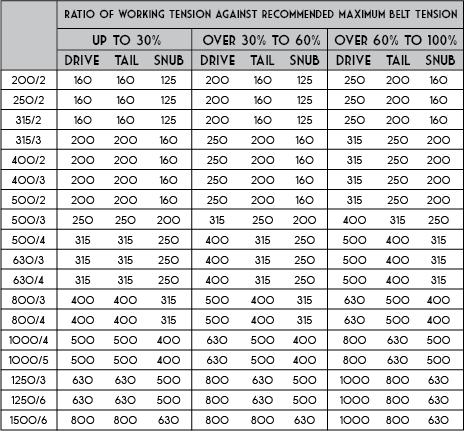 CON Chart 10