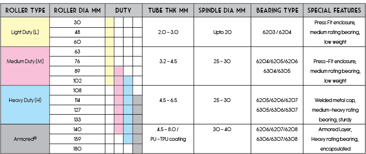 CON Chart 6 B